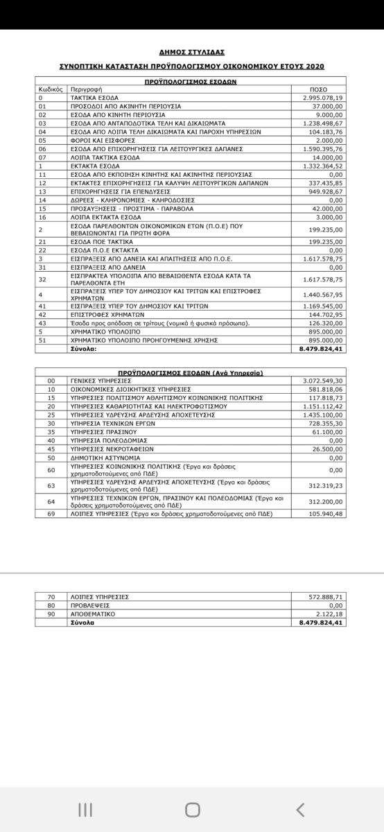 Προϋπολογισμός 2020